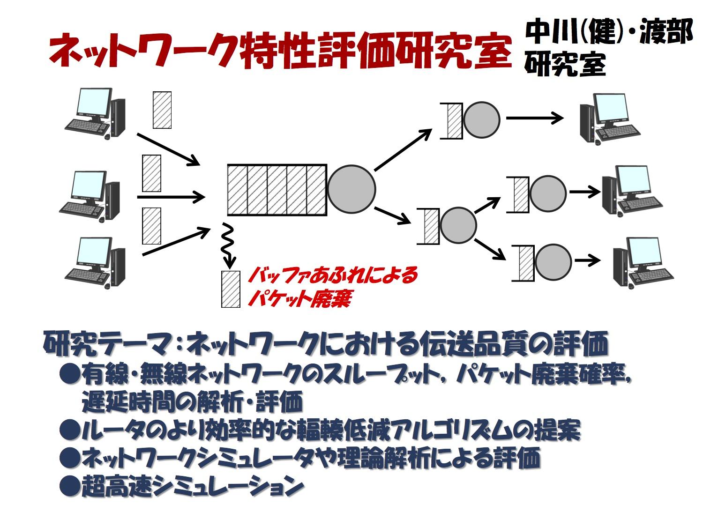 ネットワーク特性評価研究室